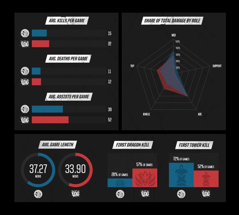 Team SoloMid vs EDward Gaming Stats