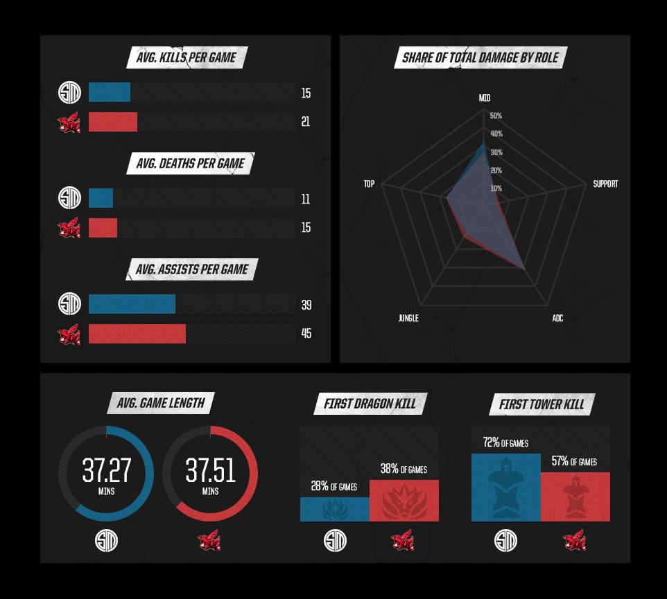 Team SoloMid vs Ahq e-Sports Club Stats