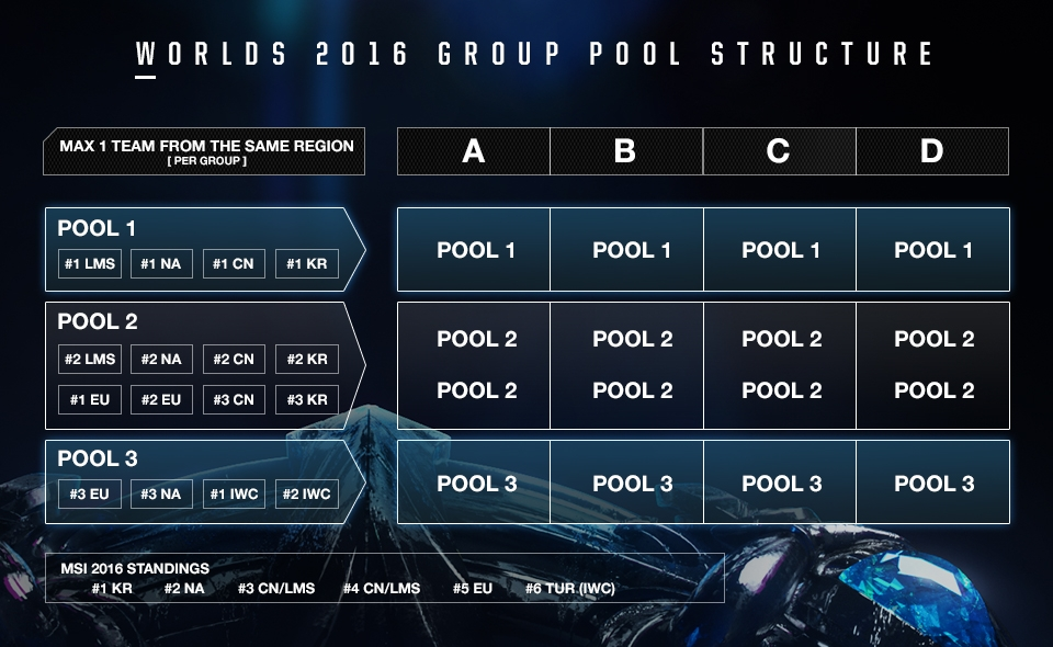 A Procedural Guide to the Group Draw | LoL Esports
