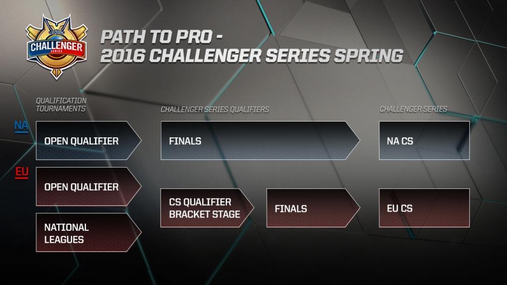 na challenger series