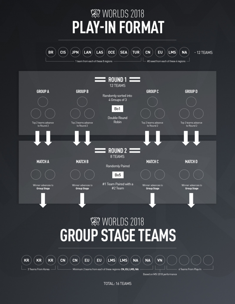 about   lol esports